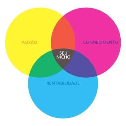 Como escolher o nicho perfeito