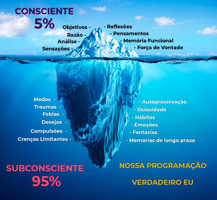 O Segredo está no Subconsciente